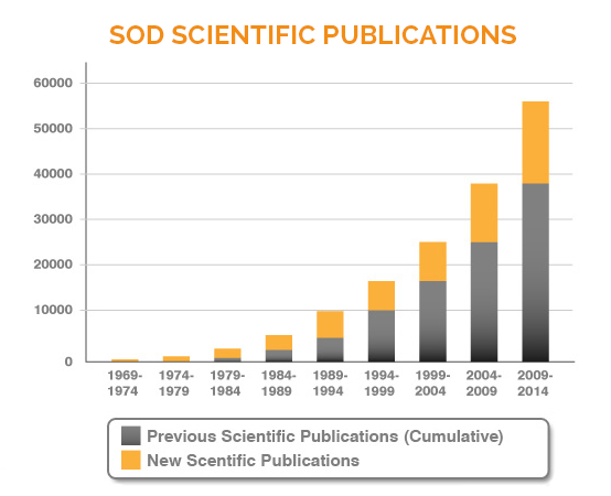 SOD scientific publications