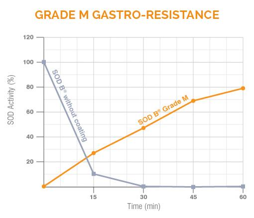 grade M gastro resistance
