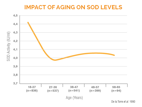 impact of aging on SOD levels