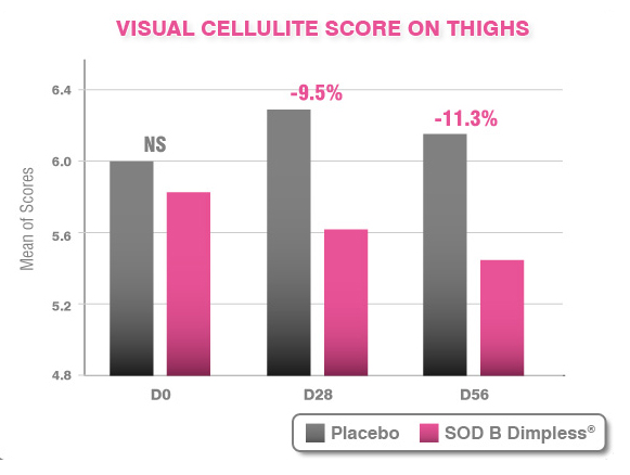 visual cellulite score on thighs