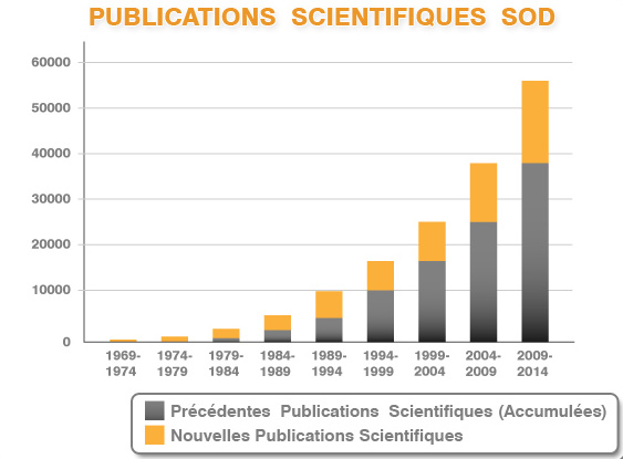publications scientifiques SOD